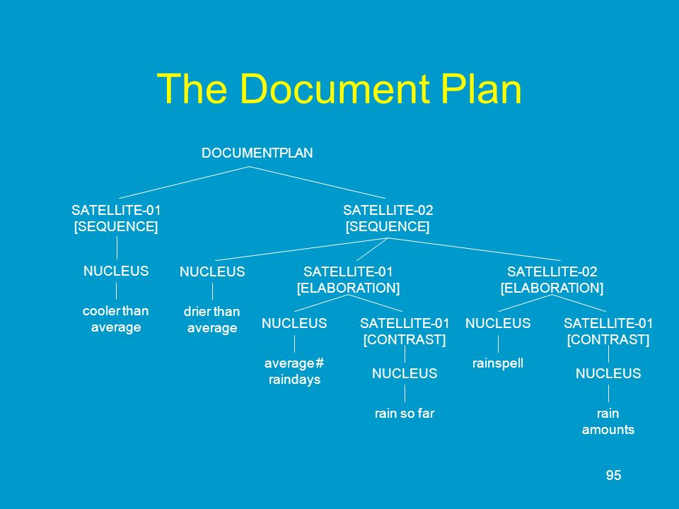 The Document Plan DOCUMENTPLAN SATELLITE-01 [SEQUENCE]